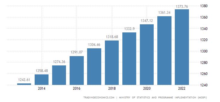 India Population 2019 Data Chart Calendar Forecast News