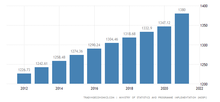 India Population | 2019 | Data | Chart | Calendar | Forecast