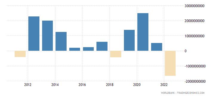 india portfolio equity net inflows bop us dollar wb data