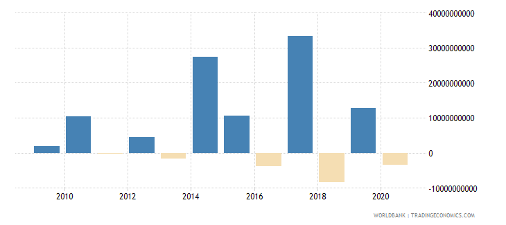 india portfolio investment bonds ppg  plus  png nfl us dollar wb data