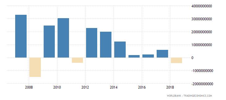 india portfolio investment equity drs us dollar wb data