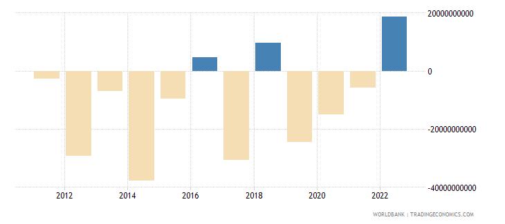 india portfolio investment excluding lcfar bop us dollar wb data