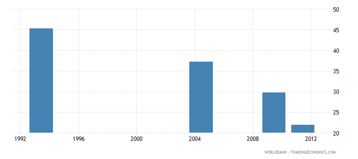 india poverty headcount ratio at national poverty line percent of population wb data