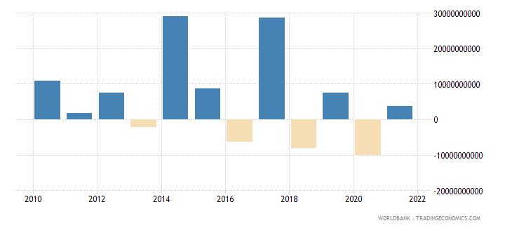 india ppg bonds nfl us dollar wb data