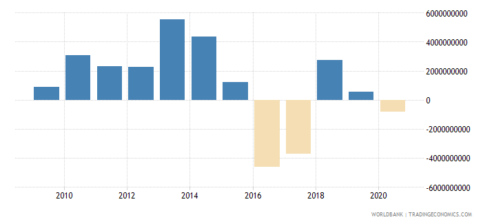 india ppg commercial banks nfl us dollar wb data