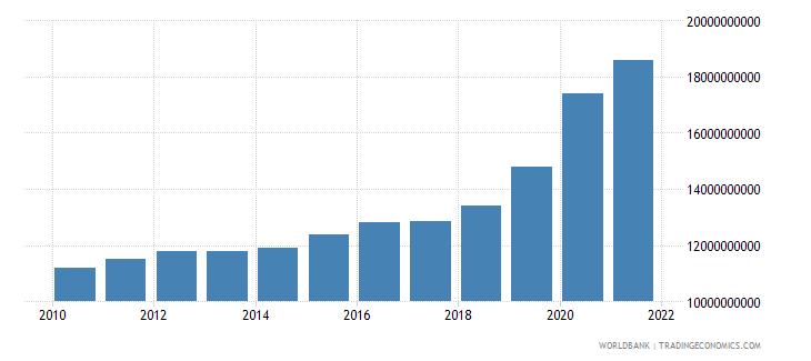 india ppg ibrd dod us dollar wb data