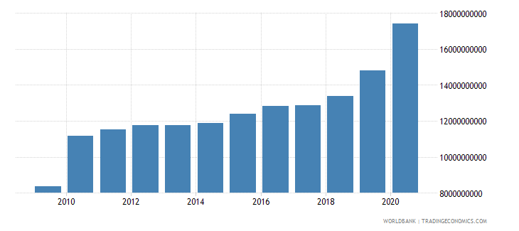 india ppg ibrd dod us dollar wb data