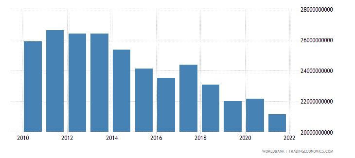 india ppg ida dod us dollar wb data