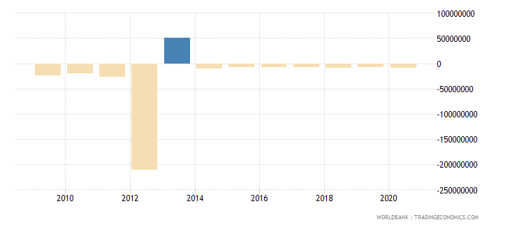india ppg other private creditors nfl us dollar wb data