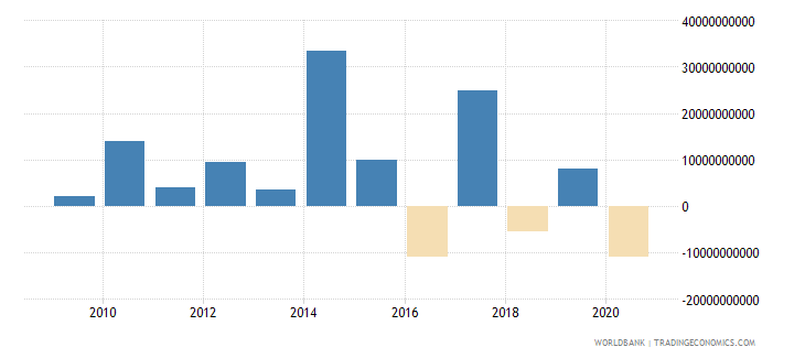 india ppg private creditors nfl us dollar wb data