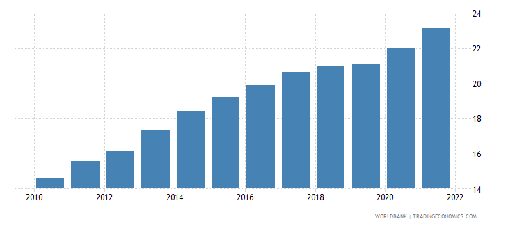 india ppp conversion factor gdp lcu per international dollar wb data