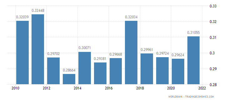 india ppp conversion factor gdp to market exchange rate ratio wb data
