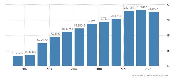 india ppp conversion factor private consumption lcu per international dollar wb data