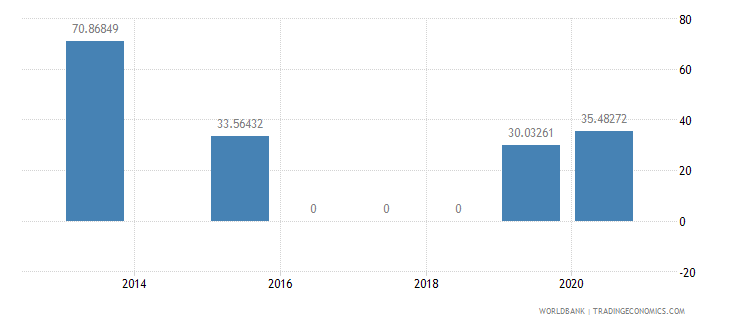 india present value of external debt percent of exports of goods services and income wb data