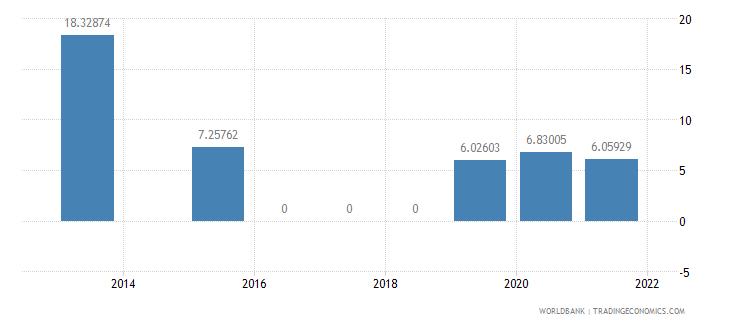 india present value of external debt percent of gni wb data