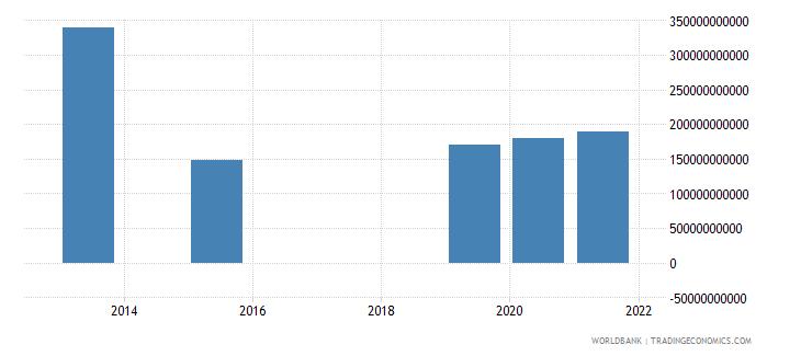 india present value of external debt us dollar wb data