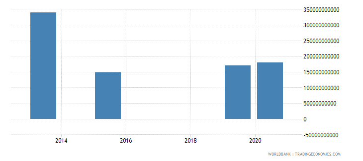 india present value of external debt us dollar wb data