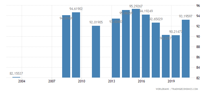 india primary completion rate male percent of relevant age group wb data