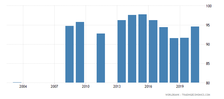 india primary completion rate total percent of relevant age group wb data