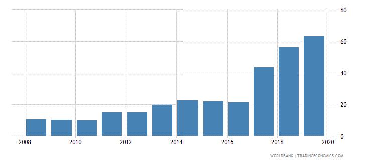 india private credit bureau coverage percent of adults wb data