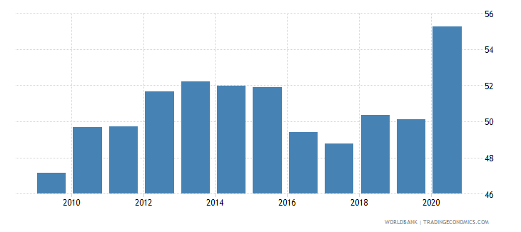 india private credit by deposit money banks to gdp percent wb data