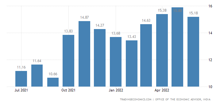 India Wholesale Price Index Change