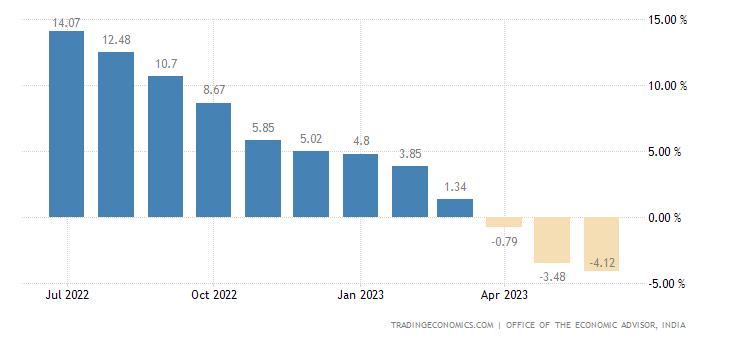 India Wholesale Price Index Change