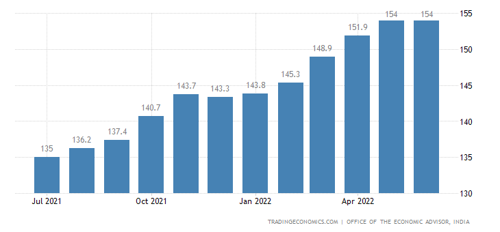 India Producer Prices