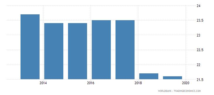 india profit tax percent of commercial profits wb data