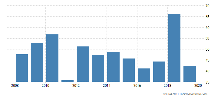 india provisions to nonperforming loans percent wb data