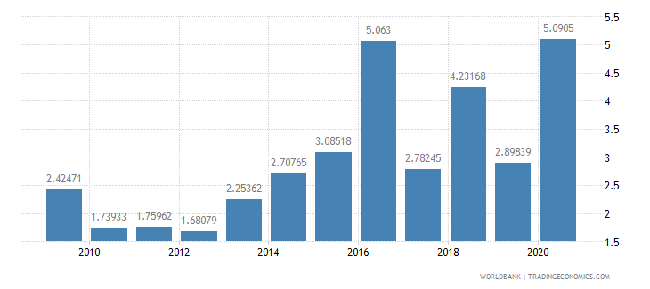 india public and publicly guaranteed debt service percent of exports excluding workers remittances wb data