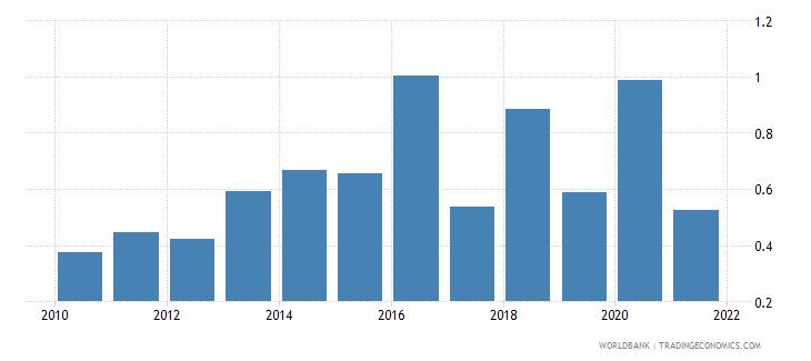 india public and publicly guaranteed debt service percent of gni wb data