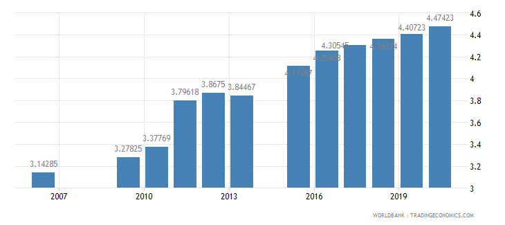 india public spending on education total percent of gdp wb data