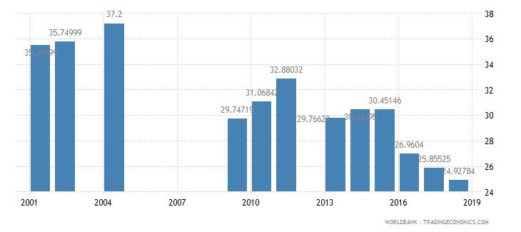 india pupil teacher ratio lower secondary wb data
