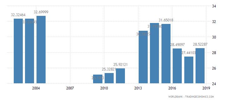 india pupil teacher ratio secondary wb data