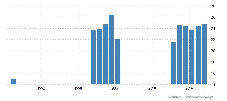 india pupil teacher ratio tertiary wb data