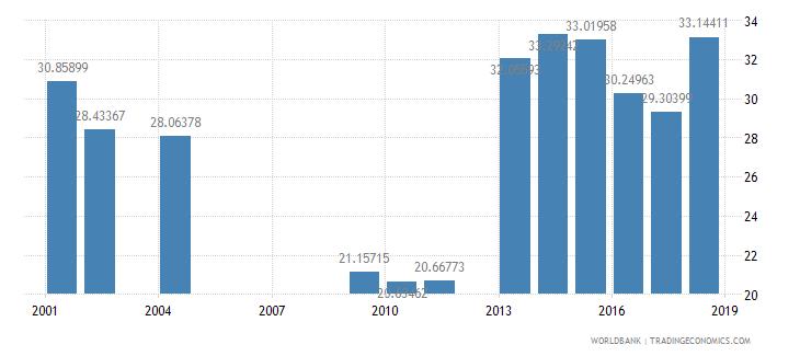 india pupil teacher ratio upper secondary wb data