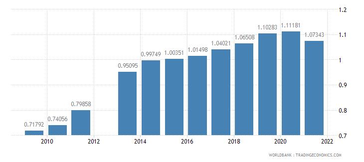 india ratio of female to male tertiary enrollment percent wb data