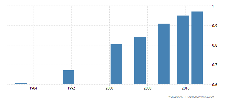 india ratio of young literate females to males percent ages 15 24 wb data