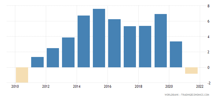 india real interest rate percent wb data