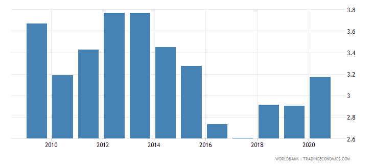 india remittance inflows to gdp percent wb data