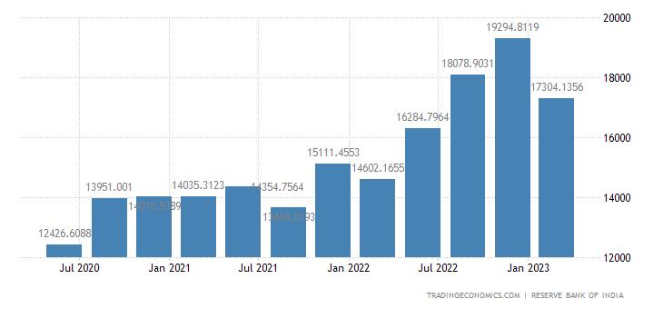 India Remittances | 2010-2019 Data | 2020-2022 Forecast ...