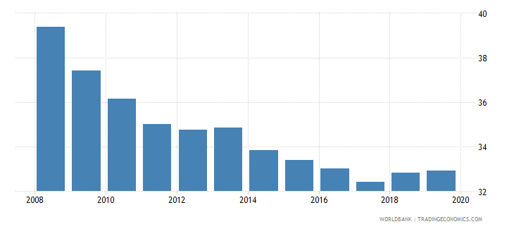 india renewable energy consumption wb data