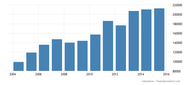 india renewable energy electricity output gwh wb data
