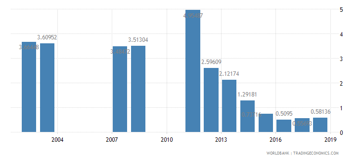 india repeaters primary female percent of female enrollment wb data