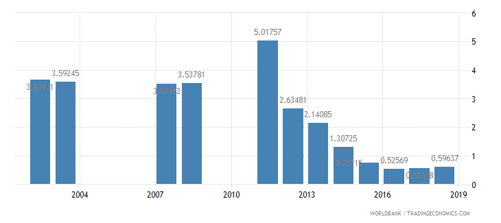 india repeaters primary total percent of total enrollment wb data