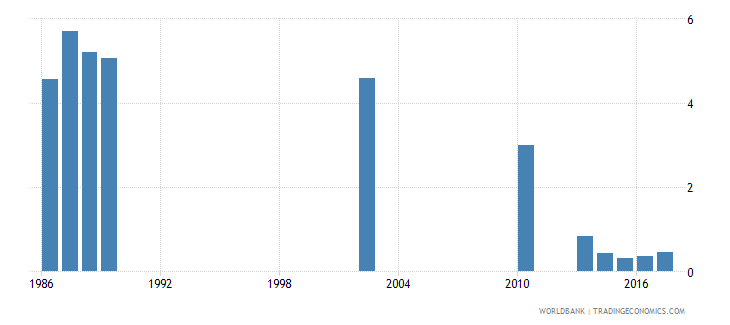 india repetition rate in grade 2 of lower secondary general education female percent wb data