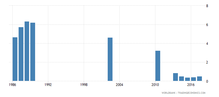 india repetition rate in grade 2 of lower secondary general education male percent wb data