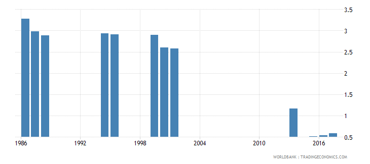india repetition rate in grade 2 of primary education male percent wb data