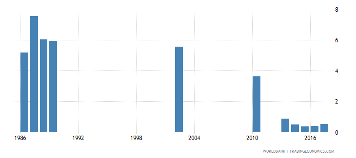 india repetition rate in grade 3 of lower secondary general education male percent wb data